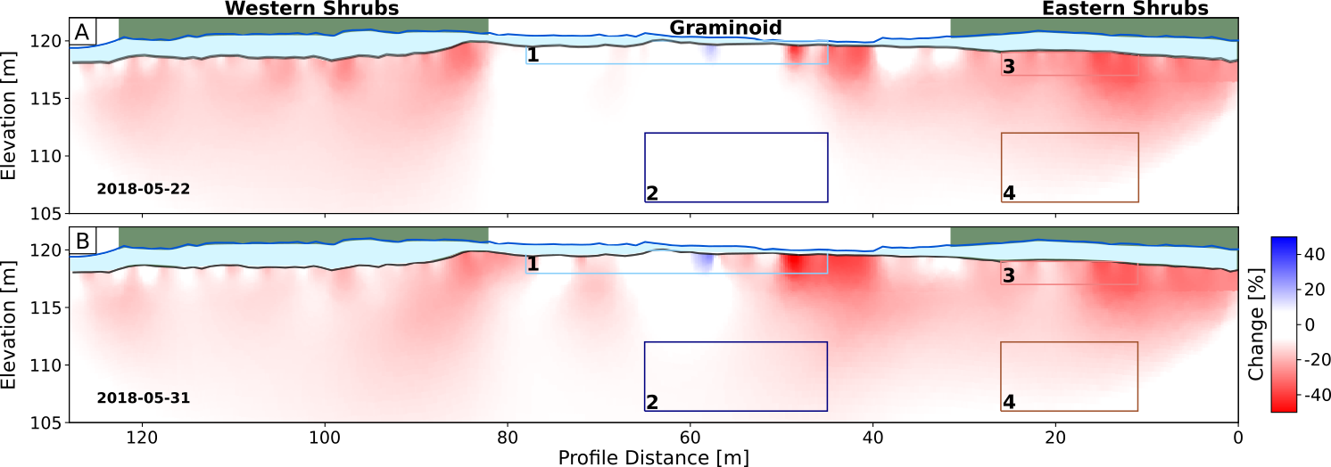 Two graphs displaying the rapid changes caused by snowmelt's electrical resistivity.